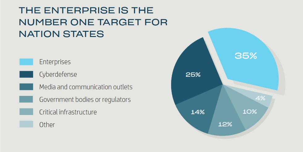 Nation state cyber activities: enterprises remain the No. 1 target