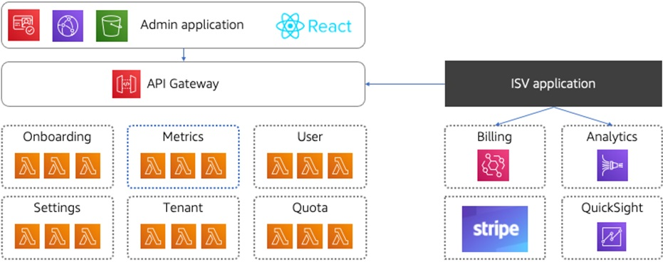 The high-level AWS SaaS Boost architecture.