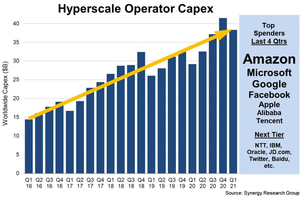 oracle cloud capex to climb to $4 billion