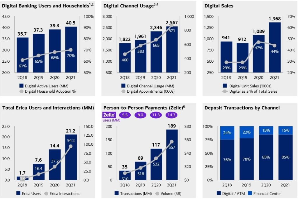 This banks digital transformation is reaping dividends with digital users soaring. BOA