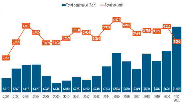 Tech M&A in 2021 has already smashed through the $1 trillion threshold, according to S&P Global Market Intelligence's 451 Research -- the first time the dollar value of deals has hit 13 digits.